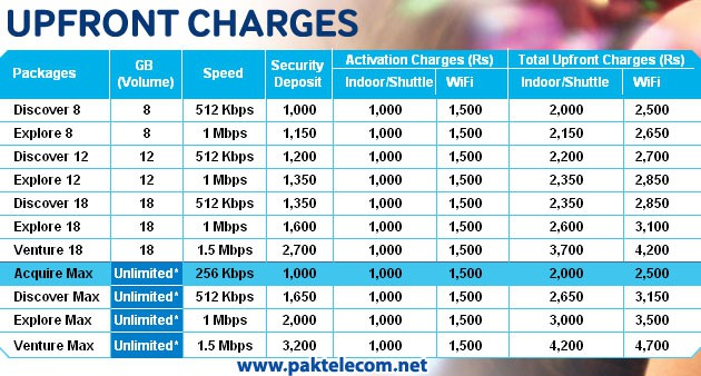 Qubee Tariff upfront charges Qubee Introduced Unlimited Broadband Packages